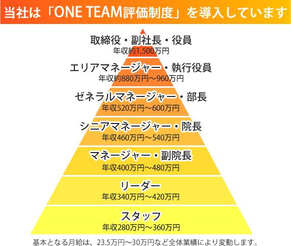 7段階ステップアップ制度